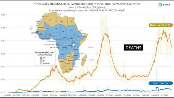 African countries death per 100,000 with or without Ivermectin